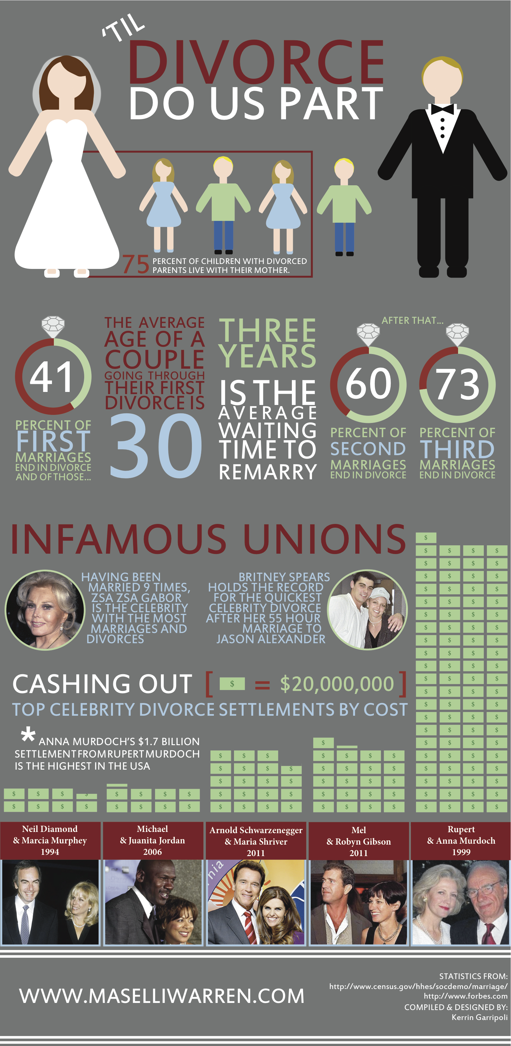 Celebrity Divorce Infographic