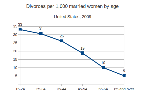 The divorce rate drops at 25 years old.  Image from www.wordpress.com